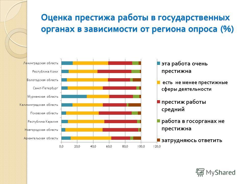 Оценка престижа работы в государственных органах в зависимости от региона опроса (%)