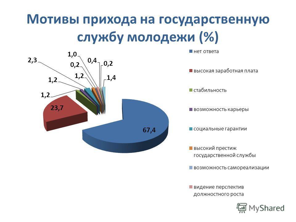 Мотивы прихода на государственную службу молодежи (%)