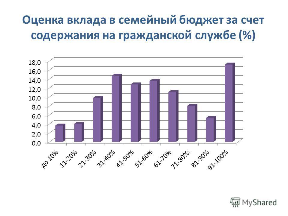 Оценка вклада в семейный бюджет за счет содержания на гражданской службе (%)