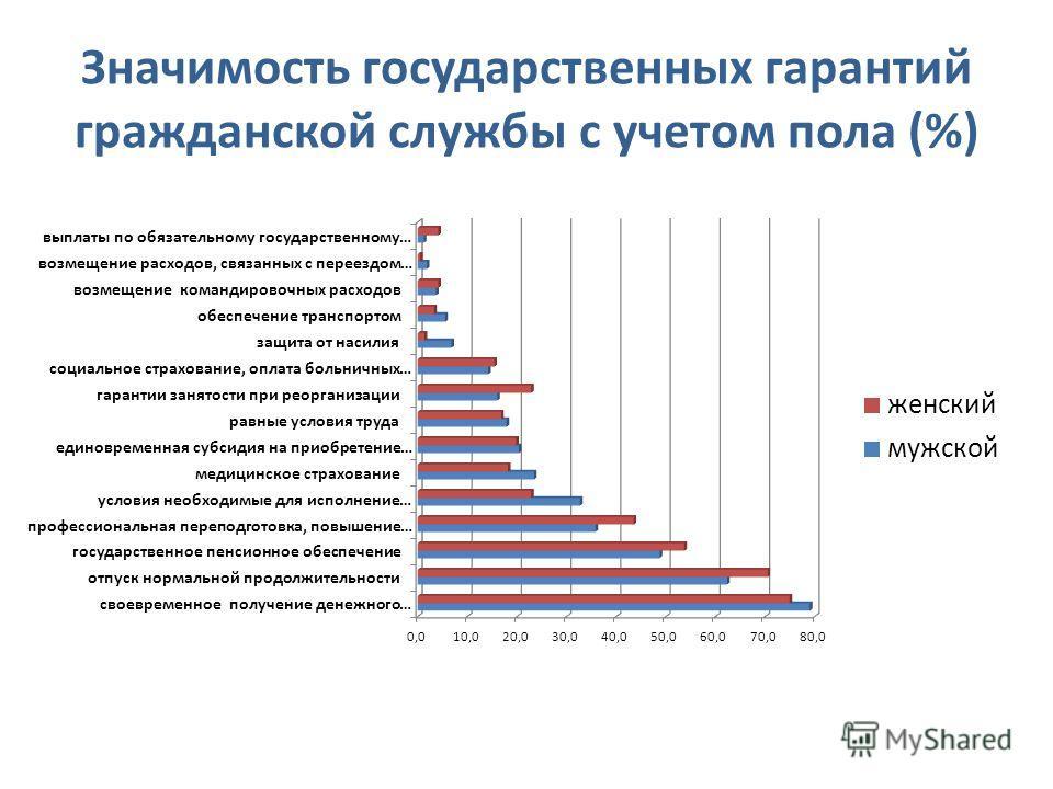 Значимость государственных гарантий гражданской службы с учетом пола (%)