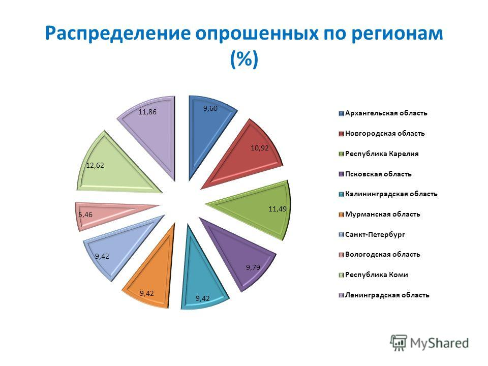 Распределение опрошенных по регионам (%)