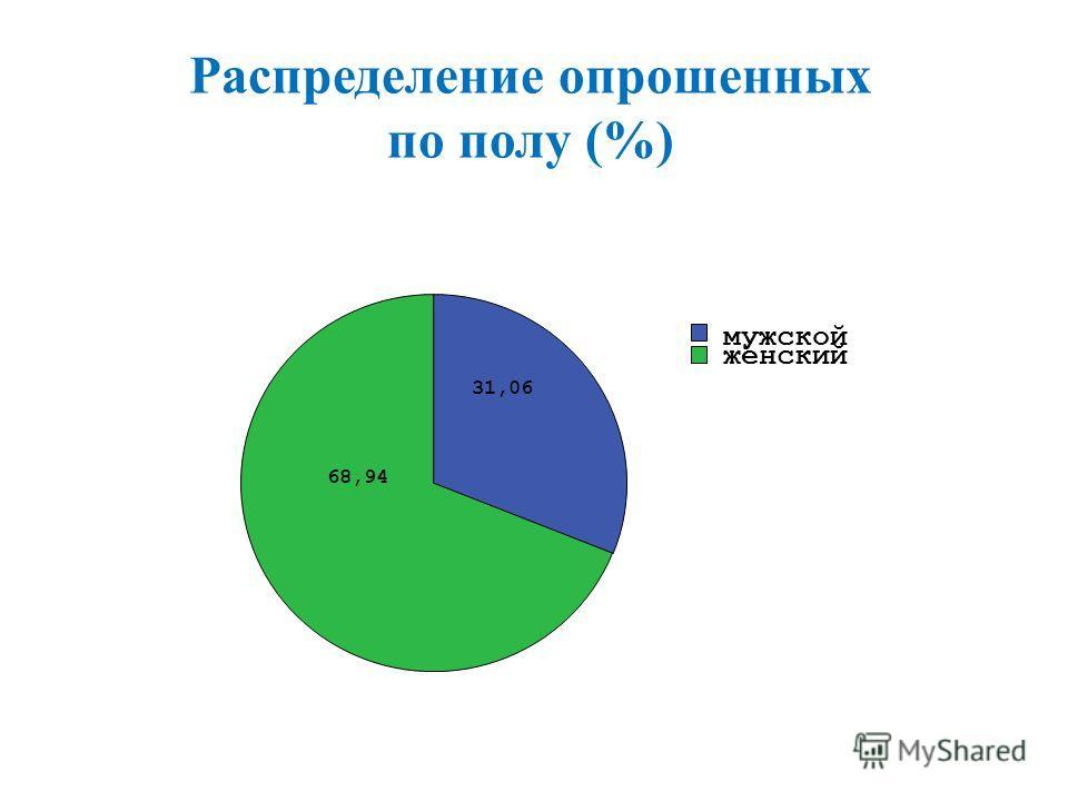 Распределение опрошенных по полу (%) 68,94 31,06 женский мужской