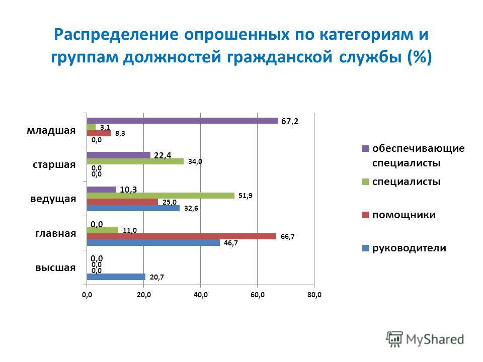 Распределение опрошенных по категориям и группам должностей гражданской службы (%)