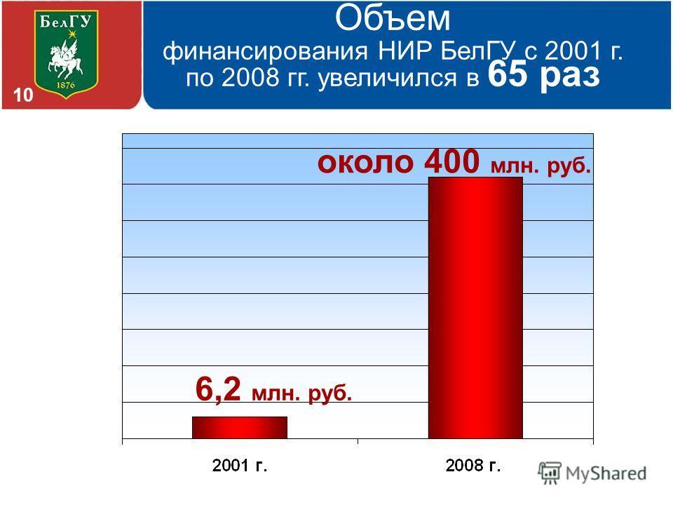 Объем финансирования НИР БелГУ с 2001 г. по 2008 гг. увеличился в 65 раз 6,2 млн. руб. около 400 млн. руб. 10