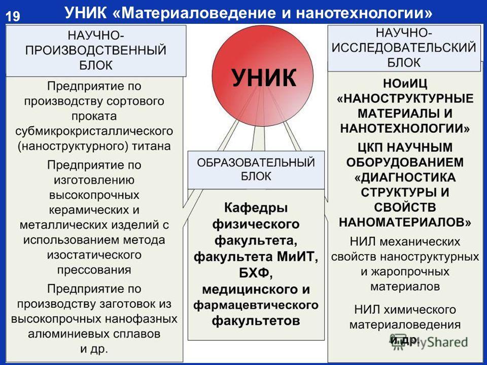 УНИК УНИК «Материаловедение и нанотехнологии» 19