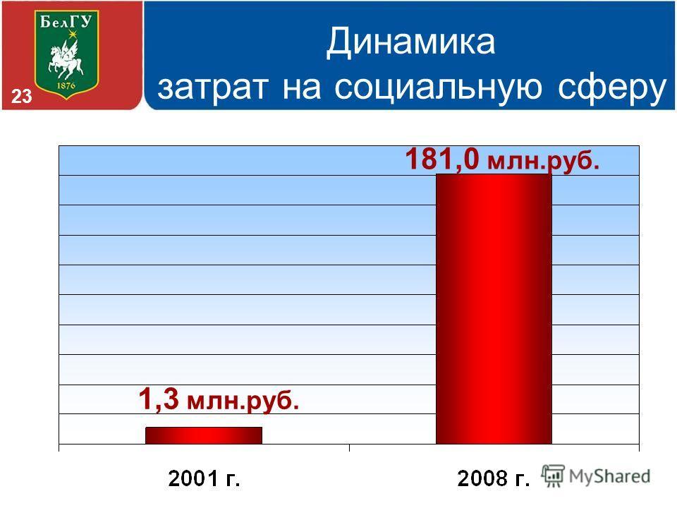 Динамика затрат на социальную сферу 1,3 млн.руб. 181,0 млн.руб. 23