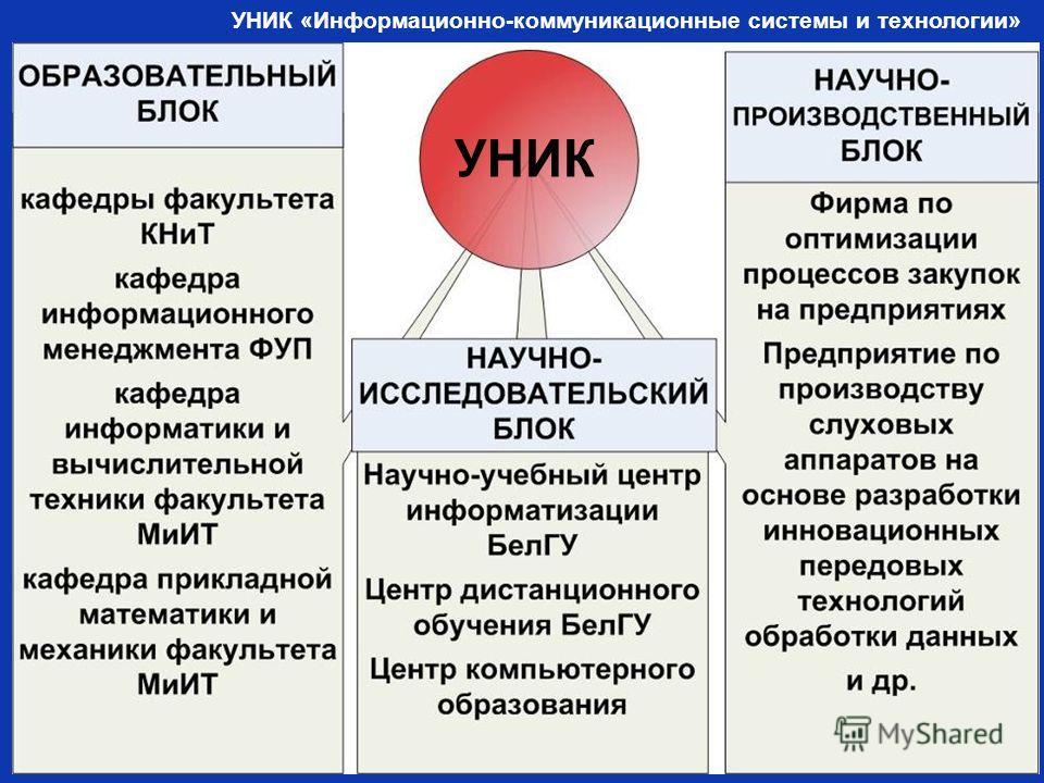 УНИК «Информационно-коммуникационные системы и технологии» УНИК