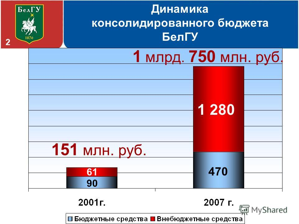 151 млн. руб. 1 млрд. 750 млн. руб. Динамика консолидированного бюджета БелГУ 470 90 61 1 280 2