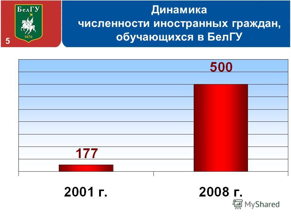 Динамика численности иностранных граждан, обучающихся в БелГУ 5