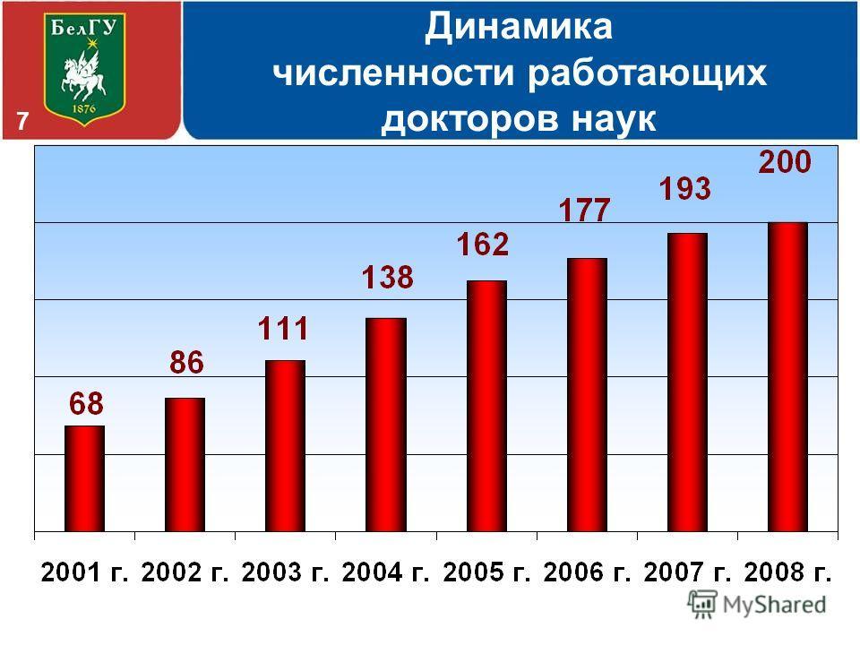 Динамика численности работающих докторов наук 7