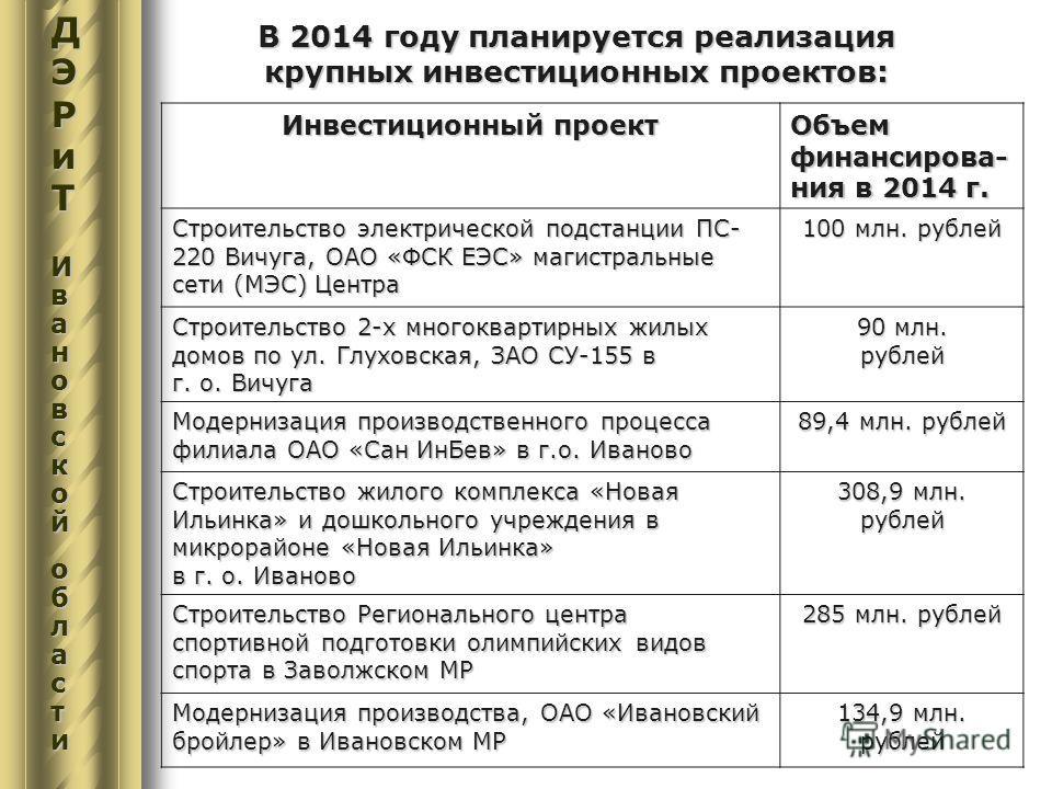 В 2014 году планируется реализация крупных инвестиционных проектов: Инвестиционный проект Объем финансирова- ния в 2014 г. Строительство электрической подстанции ПС- 220 Вичуга, ОАО «ФСК ЕЭС» магистральные сети (МЭС) Центра 100 млн. рублей Строительс