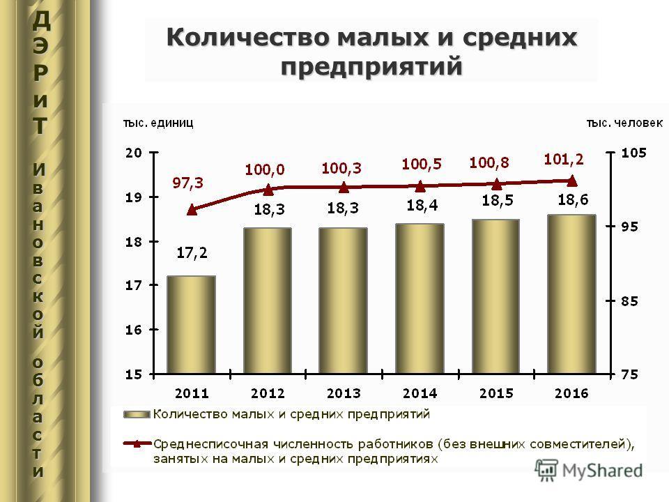 Количество малых и средних предприятий ДЭРиТДЭРиТИвИвааноноввссккооййооббллаассттииДЭРиТДЭРиТИвИвааноноввссккооййооббллаассттииавскойобласти