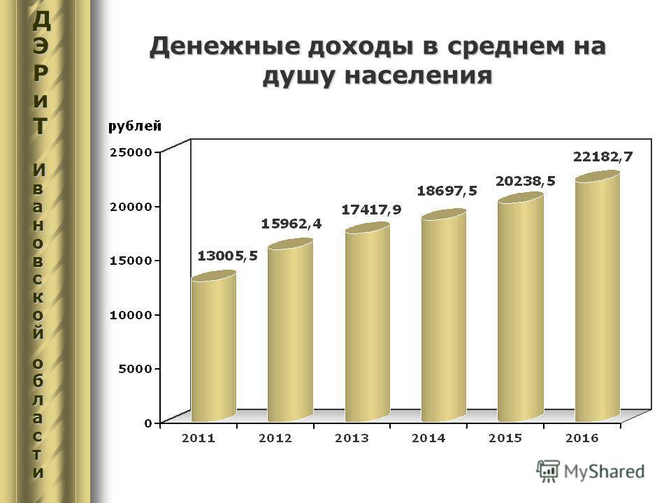 Денежные доходы в среднем на душу населения ДЭРиТДЭРиТИвИвааноноввссккооййооббллаассттииДЭРиТДЭРиТИвИвааноноввссккооййооббллаассттииавскойобласти
