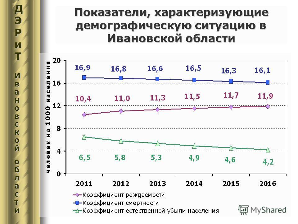 Показатели, характеризующие демографическую ситуацию в Ивановской области ДЭРиТДЭРиТИвИвааноноввссккооййооббллаассттииДЭРиТДЭРиТИвИвааноноввссккооййооббллаассттииавскойобласти