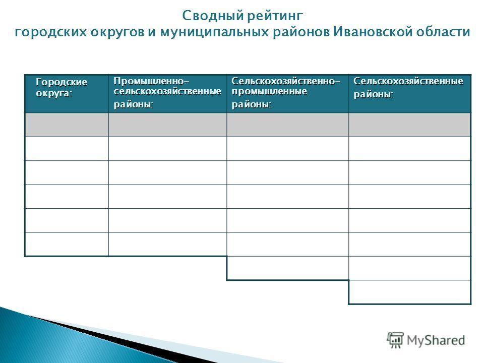 Сводный рейтинг городских округов и муниципальных районов Ивановской области Городские округа: Промышленно- сельскохозяйственные районы: Сельскохозяйственно- промышленные районы:Сельскохозяйственныерайоны: