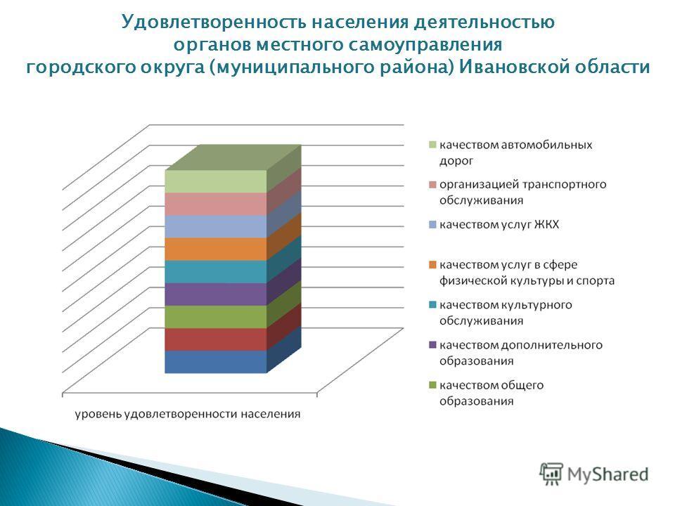 Удовлетворенность населения деятельностью органов местного самоуправления городского округа (муниципального района) Ивановской области