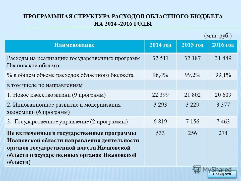 ПРОГРАММНАЯ СТРУКТУРА РАСХОДОВ ОБЛАСТНОГО БЮДЖЕТА НА 2014 -2016 ГОДЫ Наименование2014 год2015 год2016 год Расходы на реализацию государственных программ Ивановской области 32 51132 18731 449 % в общем объеме расходов областного бюджета98,4%99,2%99,1%
