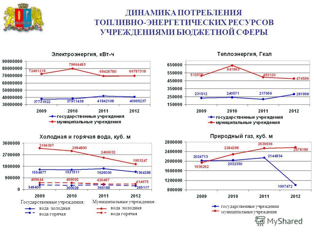 66 % За счет Адресной программы Ивановской области на установку коллективных (общедомовых) приборов учета потребления всех видов ресурсов выделено 540 млн. руб. УРОВЕНЬ ОСНАЩЕННОСТИ ЖИЛИЩНОГО ФОНДА ОБЛАСТИ ОБЩЕДОМОВЫМИ ПРИБОРАМИ УЧЕТА