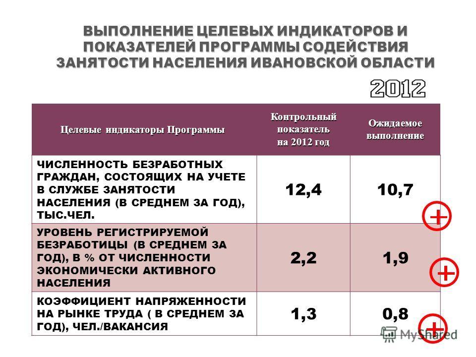 Целевые индикаторы Программы Целевые индикаторы Программы Контрольный показатель на 2012 год Ожидаемое выполнение ЧИСЛЕННОСТЬ БЕЗРАБОТНЫХ ГРАЖДАН, СОСТОЯЩИХ НА УЧЕТЕ В СЛУЖБЕ ЗАНЯТОСТИ НАСЕЛЕНИЯ (В СРЕДНЕМ ЗА ГОД), ТЫС.ЧЕЛ. 12,410,7 УРОВЕНЬ РЕГИСТРИР
