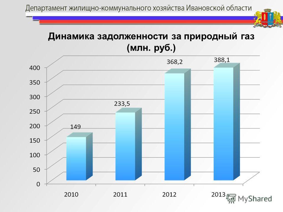 Динамика задолженности за природный газ (млн. руб.)