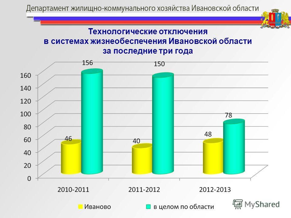 Технологические отключения в системах жизнеобеспечения Ивановской области за последние три года