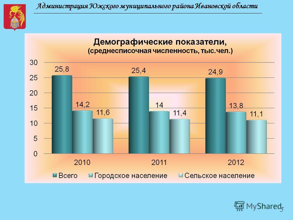 Администрация Южского муниципального района Ивановской области 5