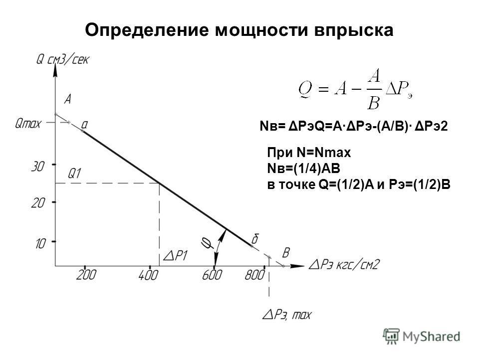 Определение мощности впрыска Nв= ΔРэQ=А·ΔРэ-(А/В)· ΔРэ2 При N=Nmax Nв=(1/4)АВ в точке Q=(1/2)А и Рэ=(1/2)В