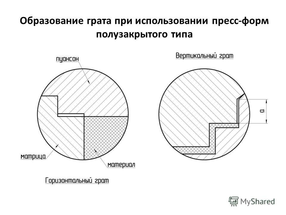 Образование грата при использовании пресс-форм полузакрытого типа