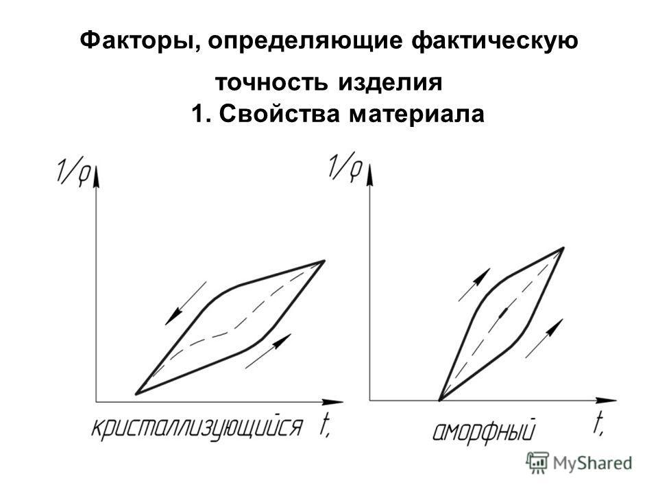 Факторы, определяющие фактическую точность изделия 1. Свойства материала