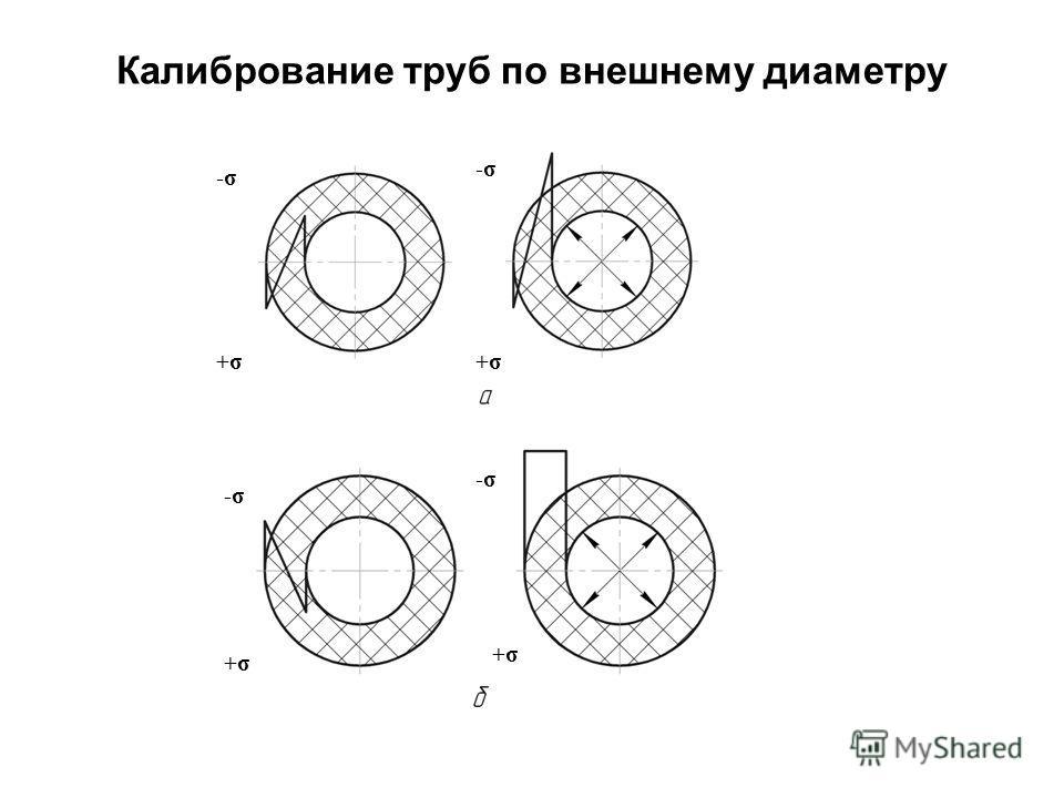 Калибрование труб по внешнему диаметру -σ +σ -σ +σ