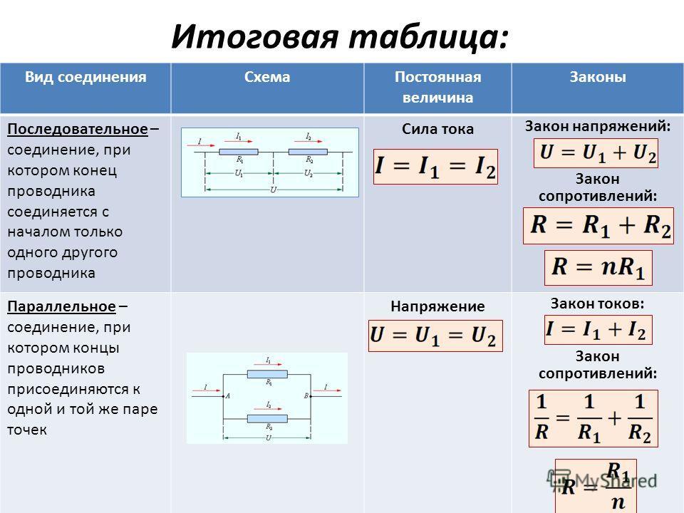 Итоговая таблица: Вид соединенияСхемаПостоянная величина Законы Последовательное – соединение, при котором конец проводника соединяется с началом только одного другого проводника Сила тока Закон напряжений: Закон сопротивлений: Параллельное – соедине