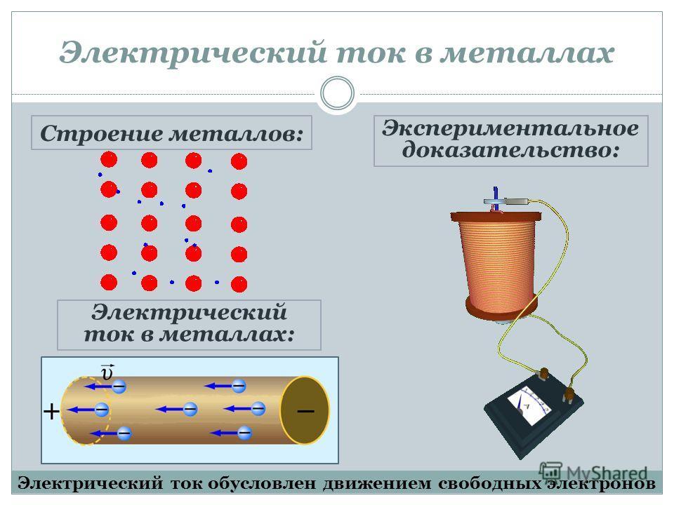 Электрический ток в металлах Строение металлов: Электрический ток в металлах: Экспериментальное доказательство: Электрический ток обусловлен движением свободных электронов