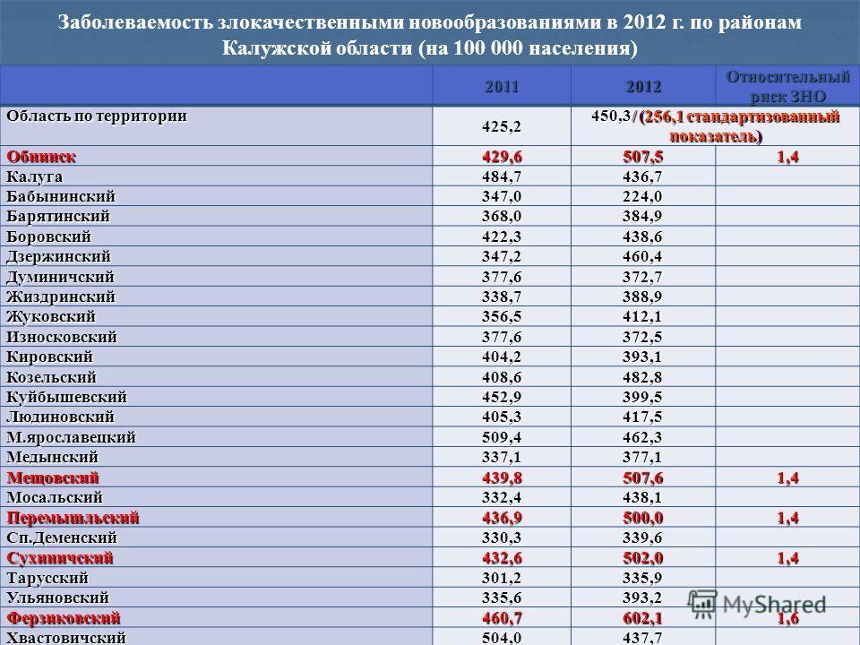 Заболеваемость злокачественными новообразованиями в 2012 г. по районам Калужской области (на 100 000 населения) 20112012 Относительный риск ЗНО Область по территории 425,2 450,3/ (256,1 стандартизованный показатель) Обнинск 429,6 507,51,4 Калуга 484,
