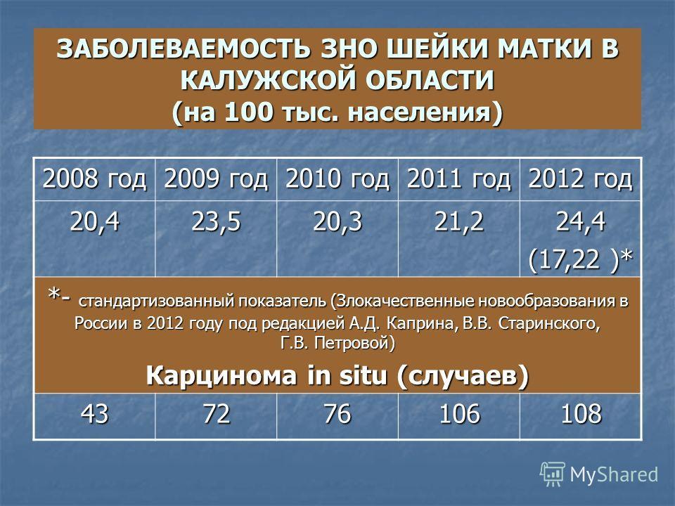 ЗАБОЛЕВАЕМОСТЬ ЗНО ШЕЙКИ МАТКИ В КАЛУЖСКОЙ ОБЛАСТИ (на 100 тыс. населения) 2008 год 2009 год 2010 год 2011 год 2012 год 20,423,520,321,224,4 (17,22 )* *- стандартизованный показатель (Злокачественные новообразования в России в 2012 году под редакцией