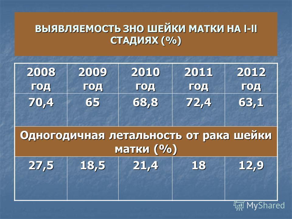 ВЫЯВЛЯЕМОСТЬ ЗНО ШЕЙКИ МАТКИ НА l-ll СТАДИЯХ (%) 2008 год 2009 год 2010 год 2011 год 2012 год 70,46568,872,463,1 Одногодичная летальность от рака шейки матки (%) 27,518,521,41812,9