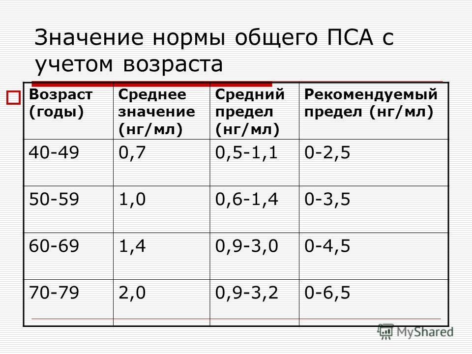 Значение нормы общего ПСА с учетом возраста Возраст (годы) Среднее значение (нг/мл) Средний предел (нг/мл) Рекомендуемый предел (нг/мл) 40-490,70,5-1,10-2,5 50-591,00,6-1,40-3,5 60-691,40,9-3,00-4,5 70-792,00,9-3,20-6,5