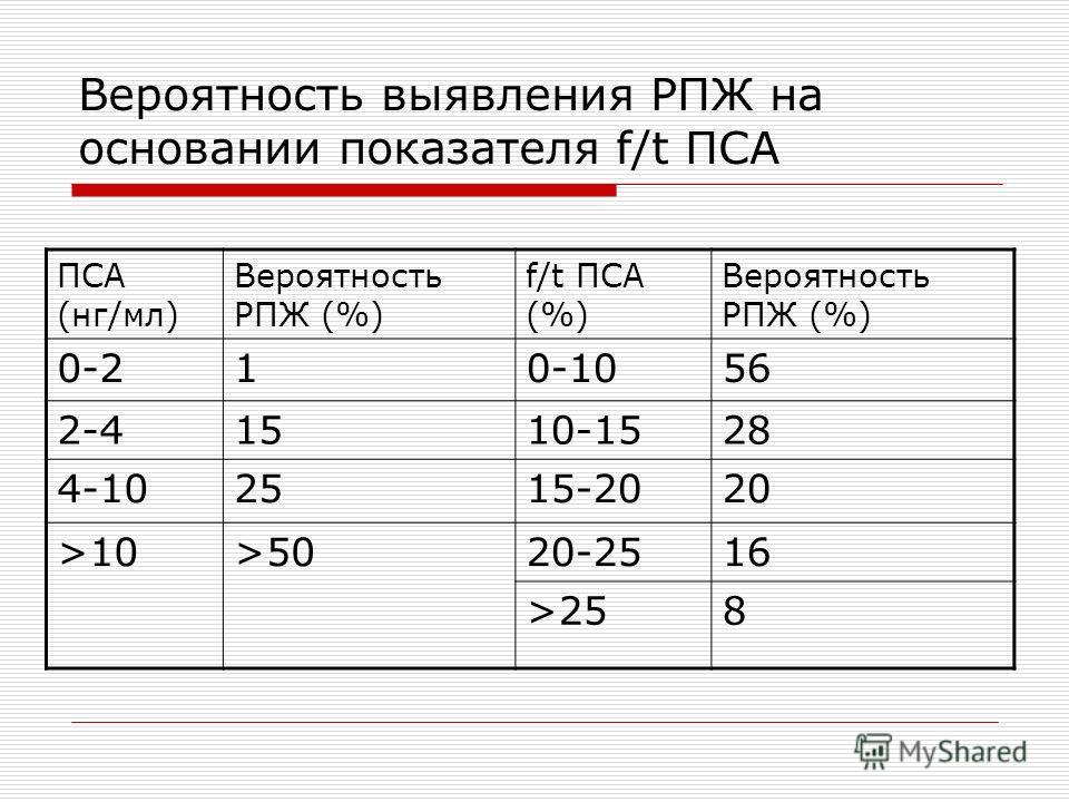 Вероятность выявления РПЖ на основании показателя f/t ПСА ПСА (нг/мл) Вероятность РПЖ (%) f/t ПСА (%) Вероятность РПЖ (%) 0-210-1056 2-41510-1528 4-102515-2020 >10>5020-2516 >258