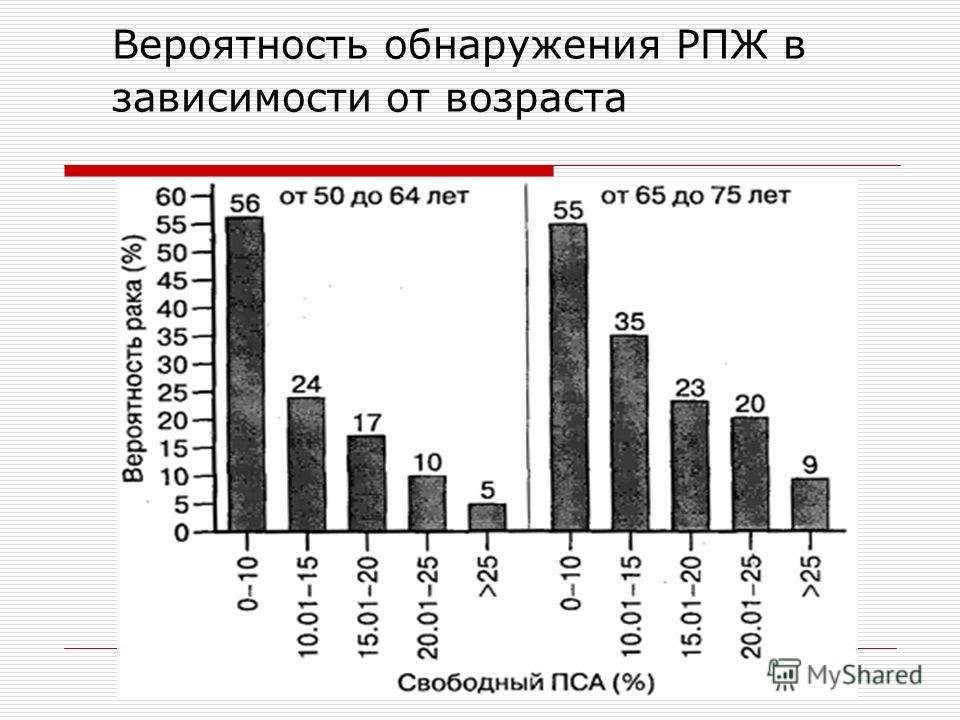 Вероятность обнаружения РПЖ в зависимости от возраста