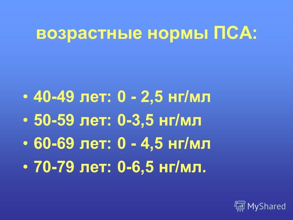 возрастные нормы ПСА: 40-49 лет: 0 - 2,5 нг/мл 50-59 лет: 0-3,5 нг/мл 60-69 лет: 0 - 4,5 нг/мл 70-79 лет: 0-6,5 нг/мл.
