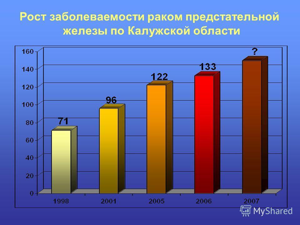 Рост заболеваемости раком предстательной железы по Калужской области