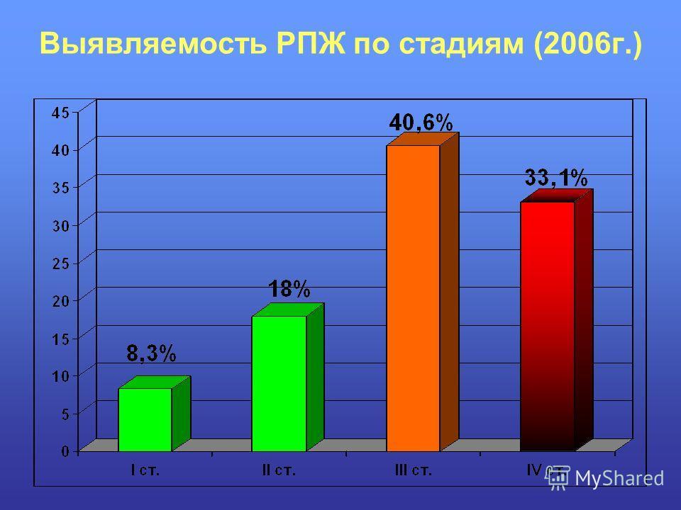 Выявляемость РПЖ по стадиям (2006г.)