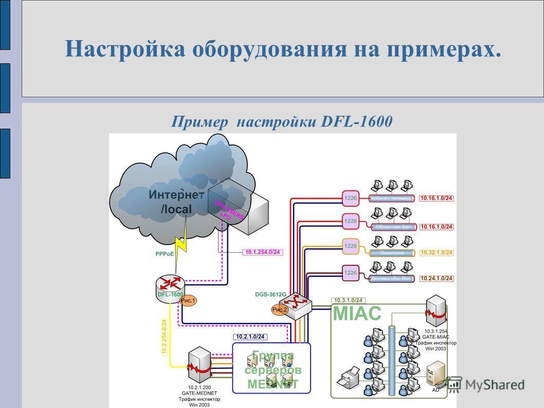 Настройка оборудования на примерах. Пример настройки DFL-1600