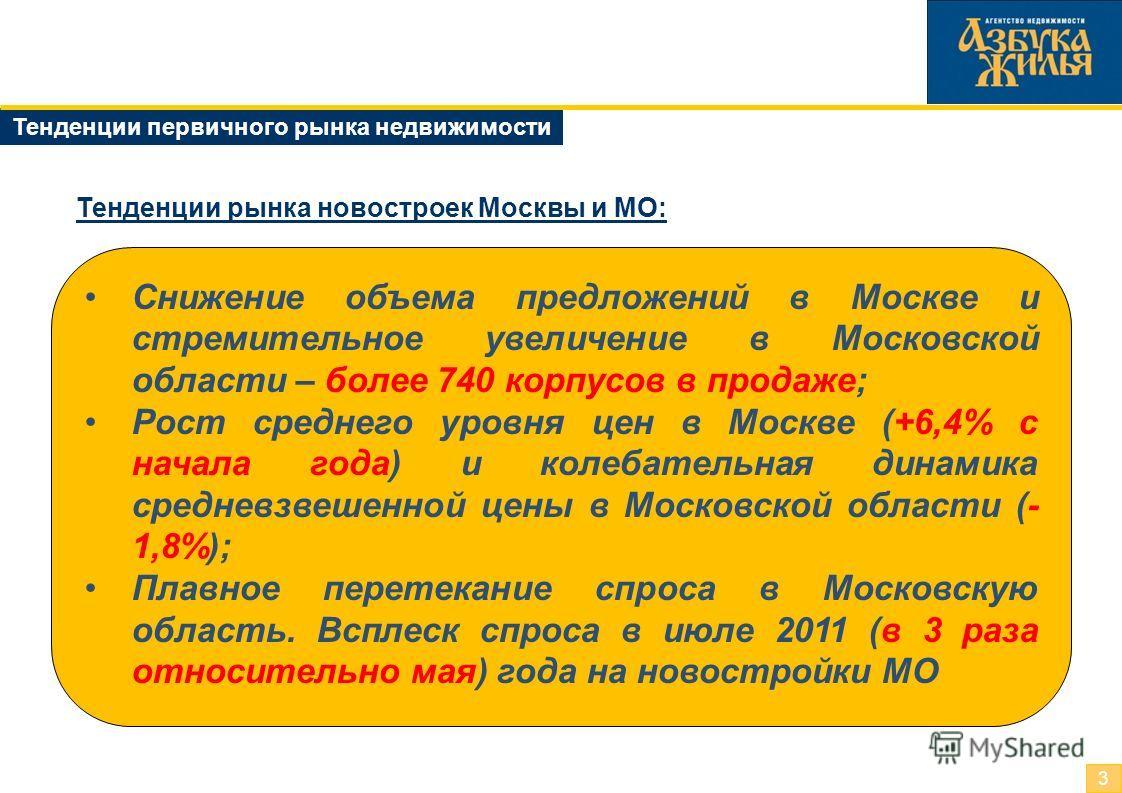 Тенденции первичного рынка недвижимости 3 Тенденции рынка новостроек Москвы и МО: Cнижение объема предложений в Москве и стремительное увеличение в Московской области – более 740 корпусов в продаже; Рост среднего уровня цен в Москве (+6,4% с начала г