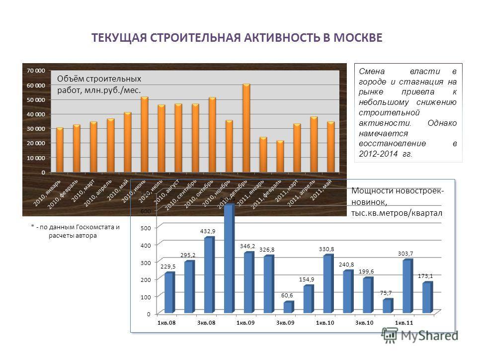 ТЕКУЩАЯ СТРОИТЕЛЬНАЯ АКТИВНОСТЬ В МОСКВЕ Смена власти в городе и стагнация на рынке привела к небольшому снижению строительной активности. Однако намечается восстановление в 2012-2014 гг. * - по данным Госкомстата и расчеты автора