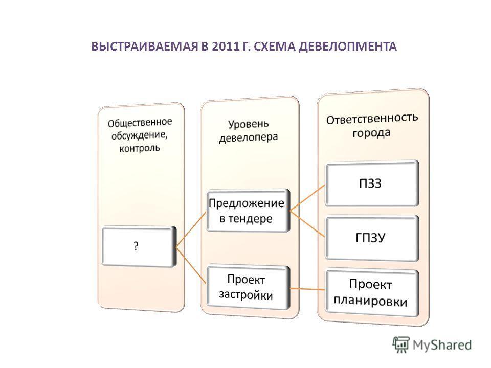 ВЫСТРАИВАЕМАЯ В 2011 Г. СХЕМА ДЕВЕЛОПМЕНТА