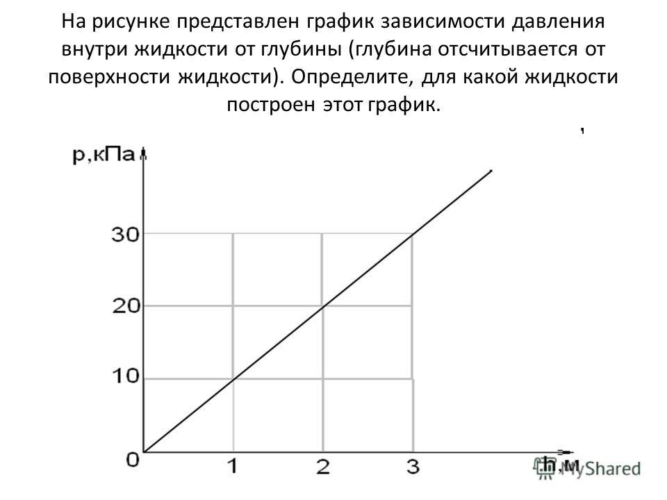 На рисунке представлен график зависимости давления внутри жидкости от глубины (глубина отсчитывается от поверхности жидкости). Определите, для какой жидкости построен этот график.