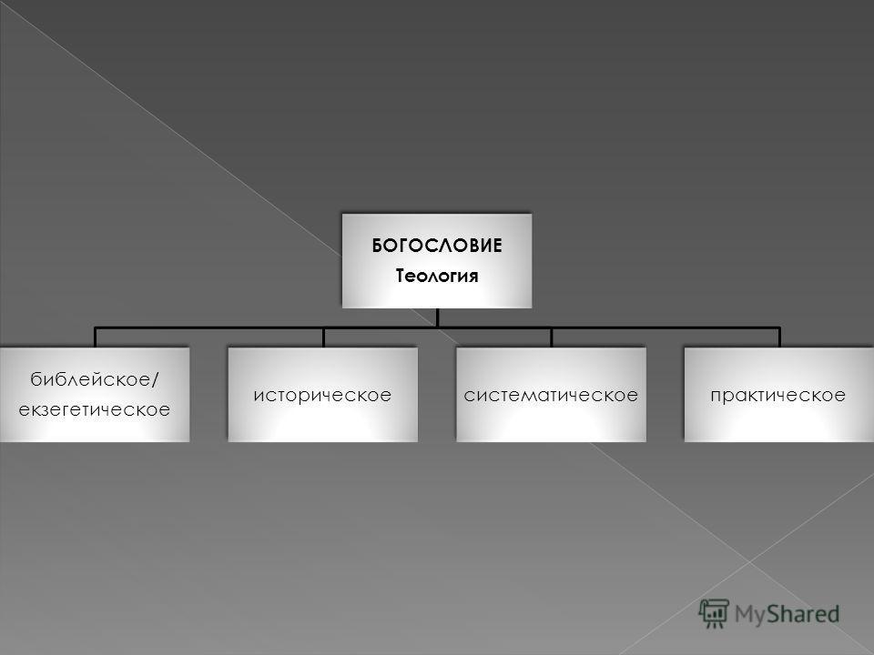 БОГОСЛОВИЕ Теология библейское/ екзегетическое историческоесистематическоепрактическое