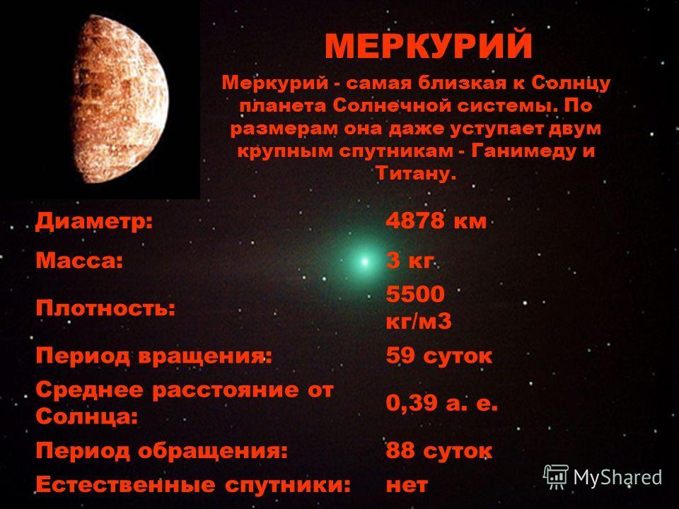 Меркурий Диаметр:4878 км Масса:3 кг Плотность: 5500 кг/м3 Период вращения:59 суток Среднее расстояние от Солнца: 0,39 а. е. Период обращения:88 суток Естественные спутники:нет МЕРКУРИЙ Меркурий - самая близкая к Солнцу планета Солнечной системы. По р