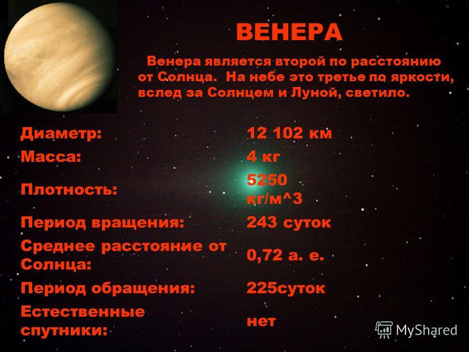 Венера Диаметр:12 102 км Масса:4 кг Плотность: 5250 кг/м^3 Период вращения:243 суток Среднее расстояние от Солнца: 0,72 а. е. Период обращения:225суток Естественные спутники: нет ВЕНЕРА Венера является второй по расстоянию от Солнца. На небе это трет