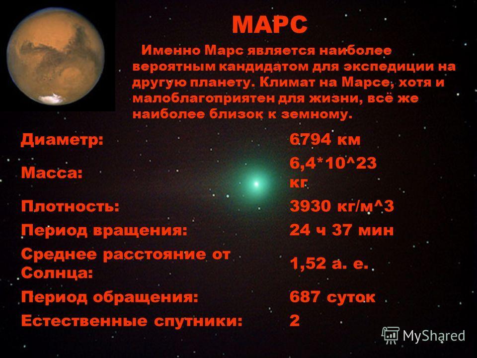 Марс Диаметр:6794 км Масса: 6,4*10^23 кг Плотность:3930 кг/м^3 Период вращения:24 ч 37 мин Среднее расстояние от Солнца: 1,52 а. е. Период обращения:687 суток Естественные спутники:2 МАРС Именно Марс является наиболее вероятным кандидатом для экспеди